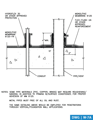 About roof pipe penetration and detail